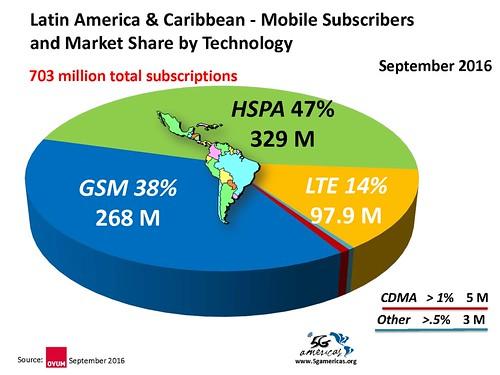 703 millones de suscripciones inalámbricas móviles en total.