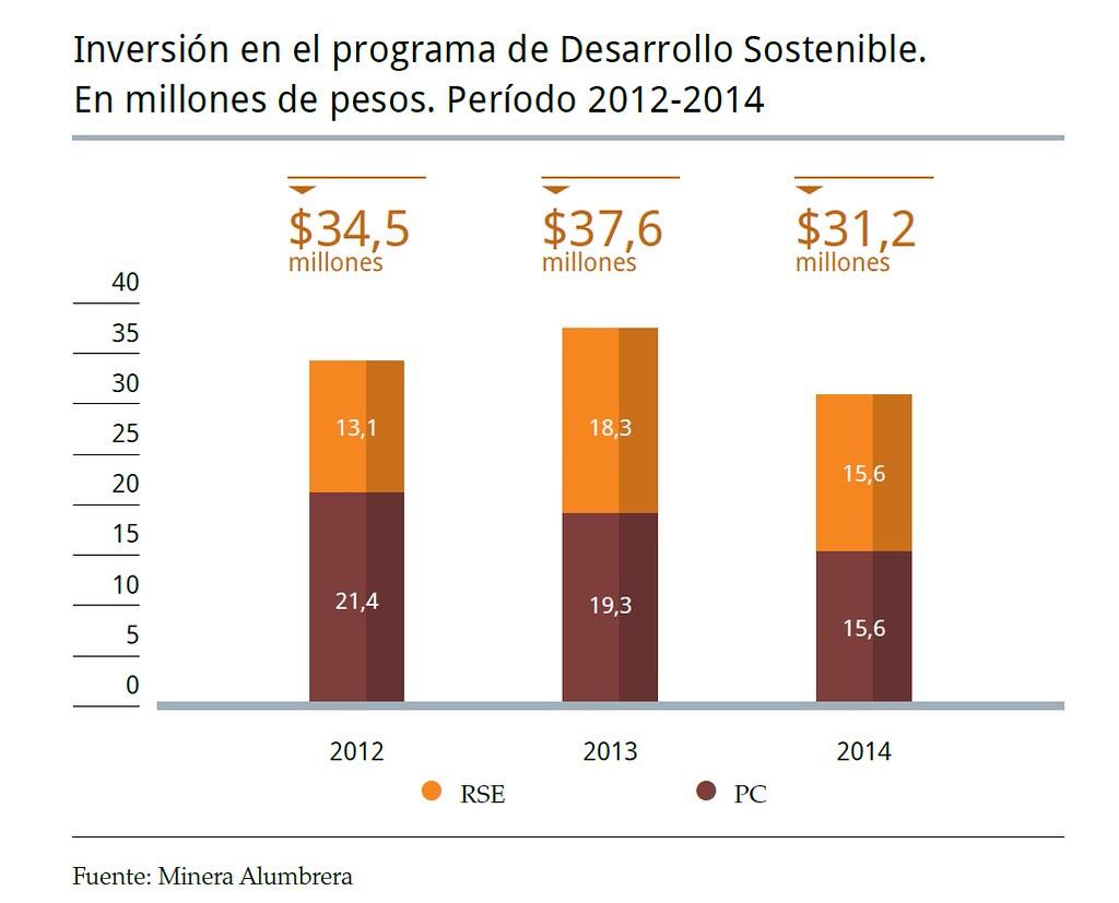 Inversión en el programa de Desarrollo Sostenible 2012-2014