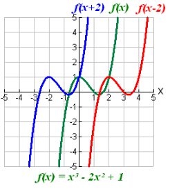 Transforming Functions-3