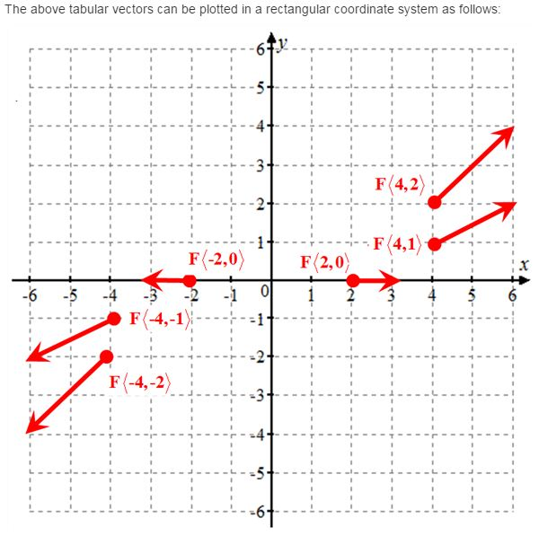 Stewart-Calculus-7e-Solutions-Chapter-16.1-Vector-Calculus-2E-2
