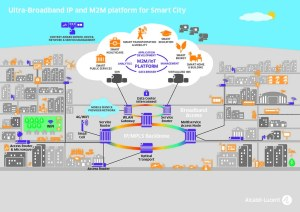 Solution Diagram about Smart Cities | This diagram