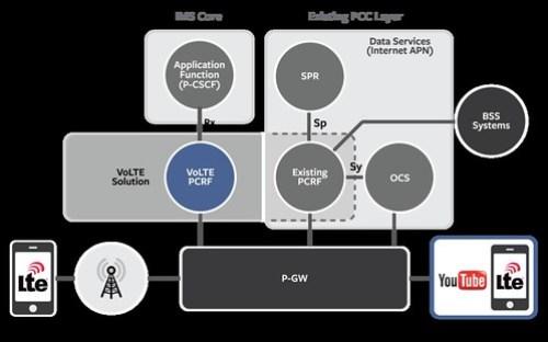 Esquema de VoLTE es un operador.