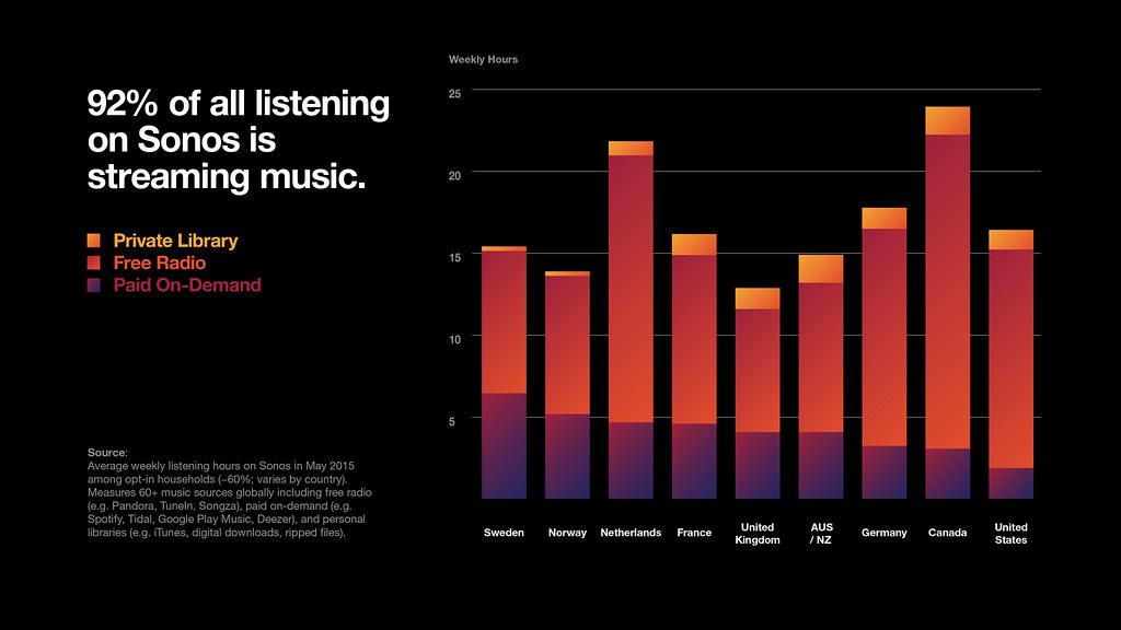 Muziek bronnen op Sonos toestellen