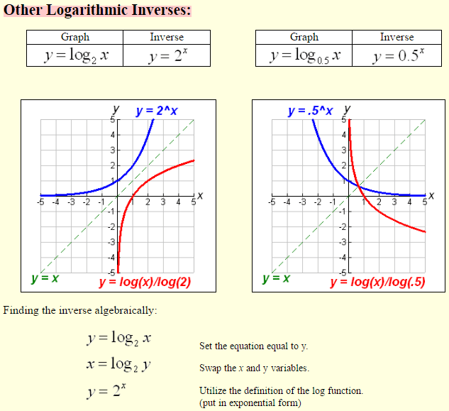 Logarithmic-Functions-7