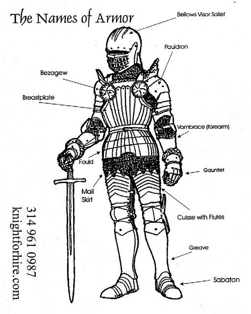 diagram of roman armor