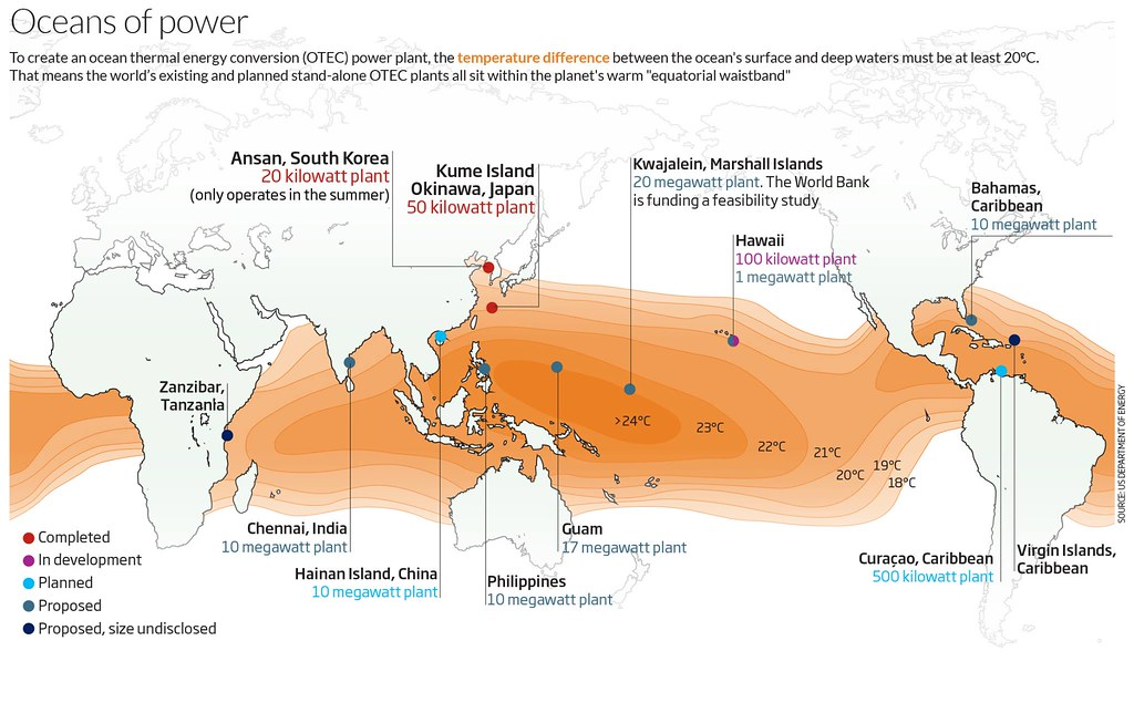 「海洋能」崛起! 產官學聚焦東海岸溫差發電潛力 | 臺灣環境資訊協會-環境資訊中心