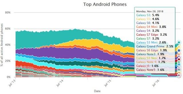 60% de los dispositivos Androis provienen de la marca Samsung.