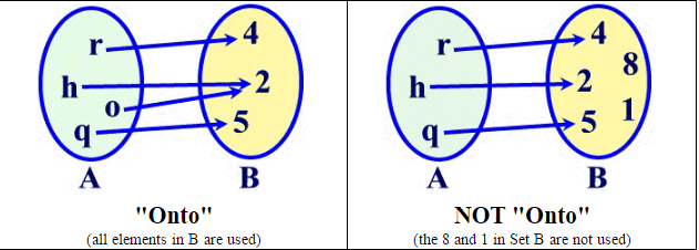 One-to-one and Onto Functions-1
