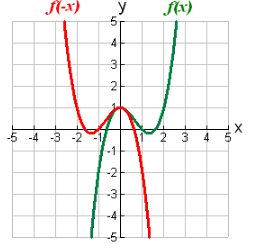 Transforming Functions-2