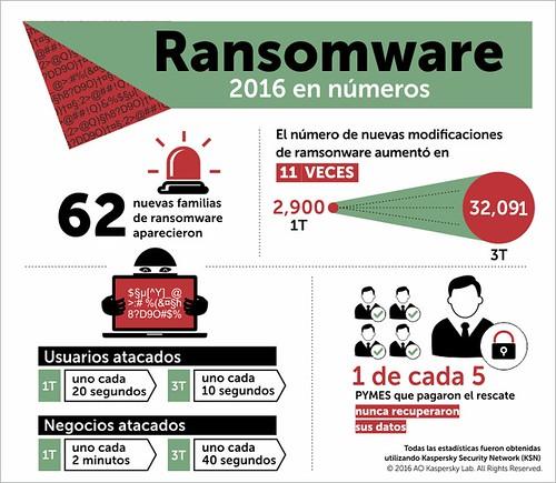 Infografia sobre el Ransomware de Kaspersky Lab.