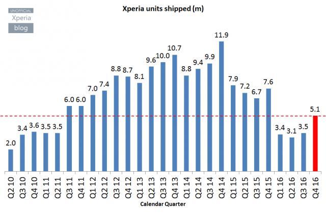 Xperia-ventas