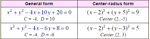 Equation of Circles-3