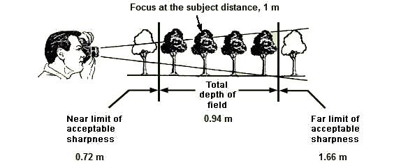 zone-de-focalisation_1