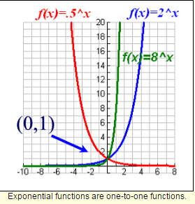 Exponential Functions-3