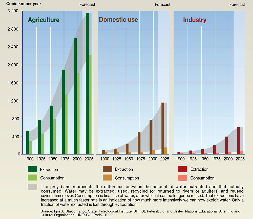 hight resolution of  trends in global water use by sector by gridarendal