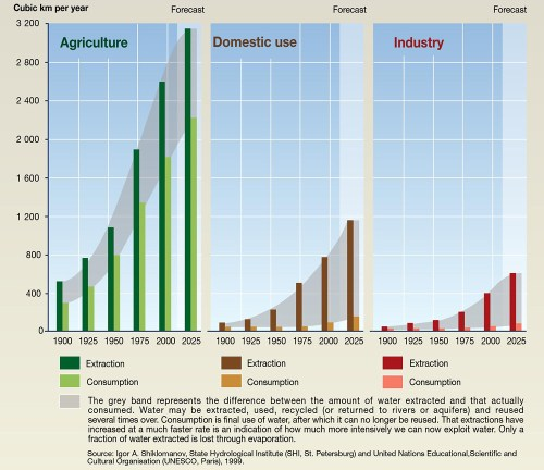 small resolution of  trends in global water use by sector by gridarendal