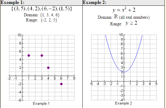 Algebra 1 domain and range of graphs worksheet