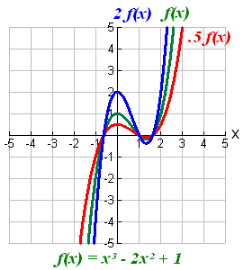 Transforming Functions-6