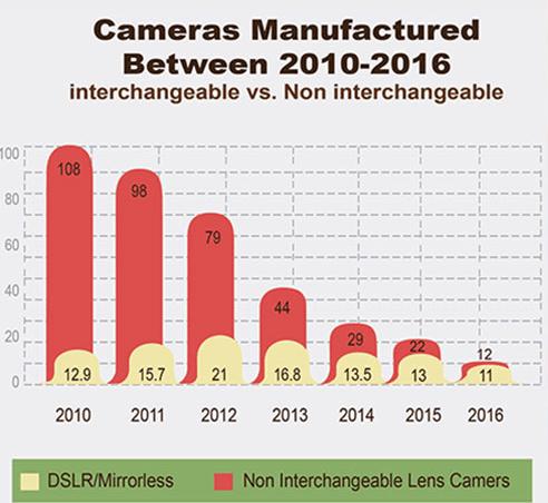 cameras-2016