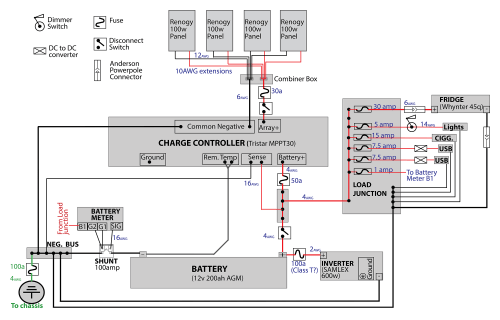 small resolution of 2001 sunnybrook wiring diagram