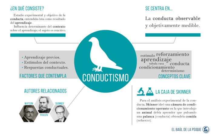 Paradigmas: Conductismo