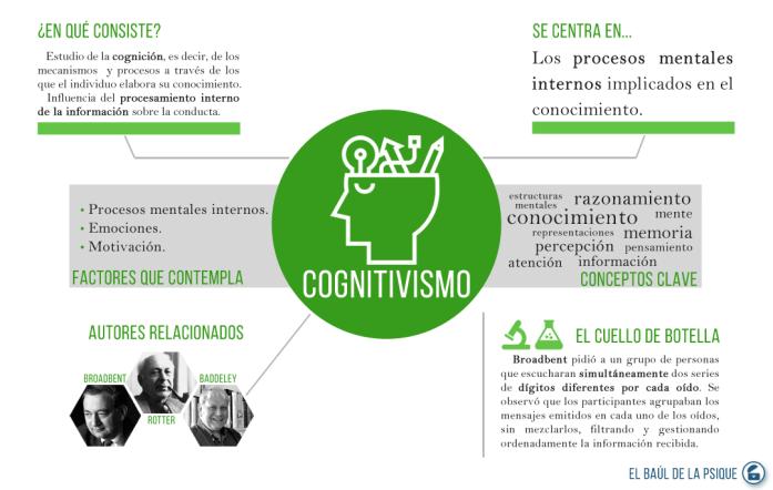 Paradigmas: Cognitivismo