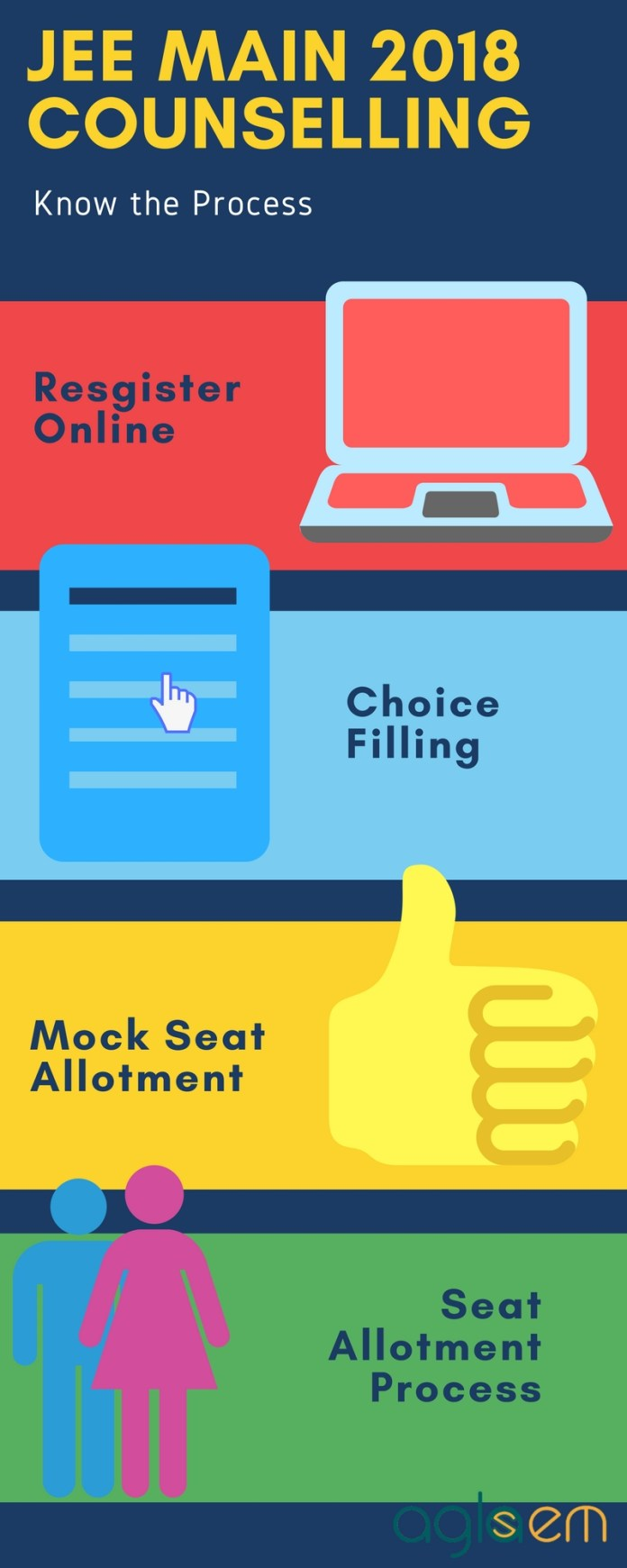JEE Main 2018 Counselling