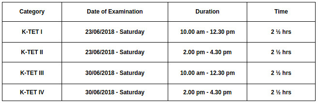 Kerala TET 2018 / KTET June 2018 - Apply Online