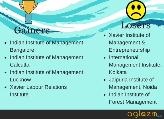 NIRF Ranking 2018 MBA | NIRF Ranking 2018 Management  %Post Title, %Post Category, AglaSem