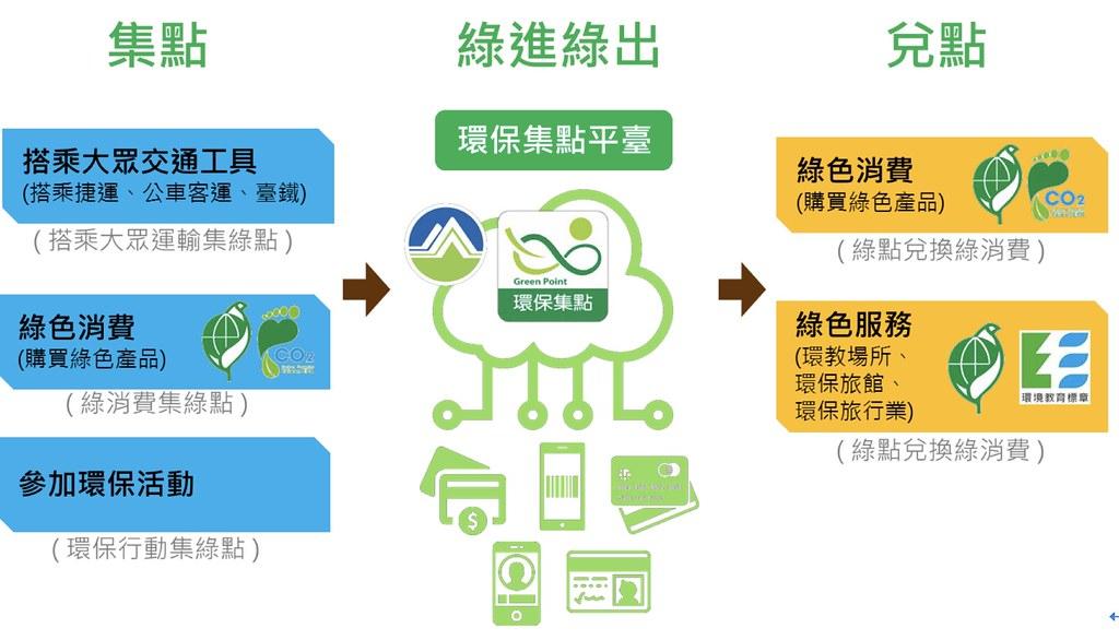 臺灣減碳標籤   臺灣環境資訊協會-環境資訊中心