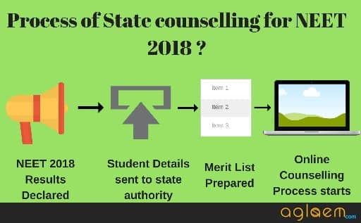 NEET State Wise Rank List 2018   Merit List, State Quota Counselling