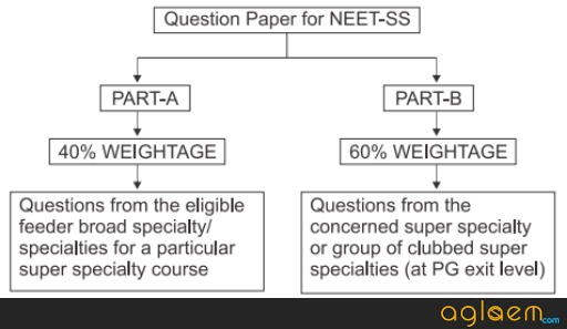 NEET SS 2019   Exam Date, Application Form, Eligibility, Syllabus