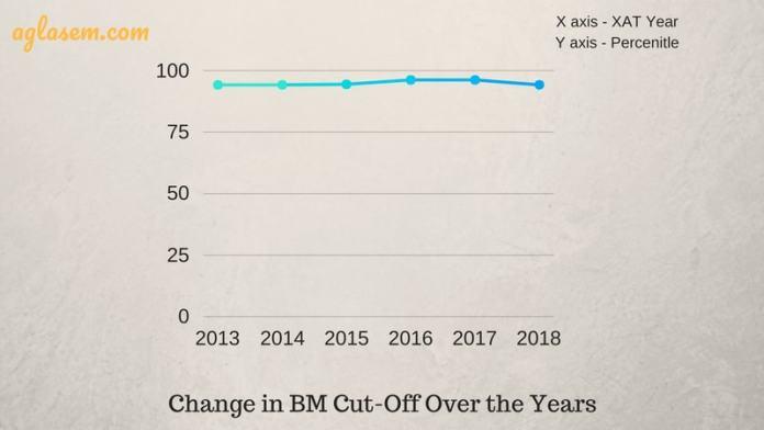 XAT 2019 cut off BM