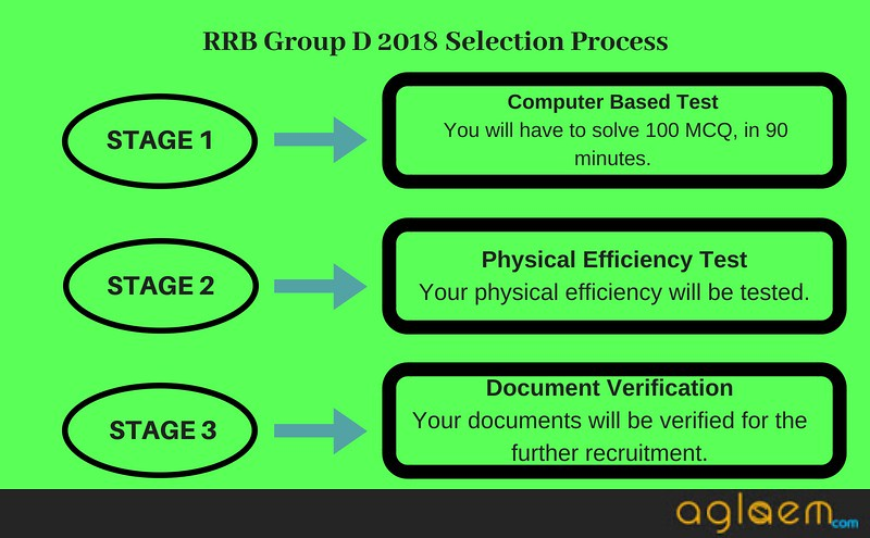 RRB Group D Selection Process