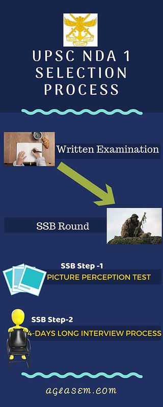 UPSC NDA NA Selection Process