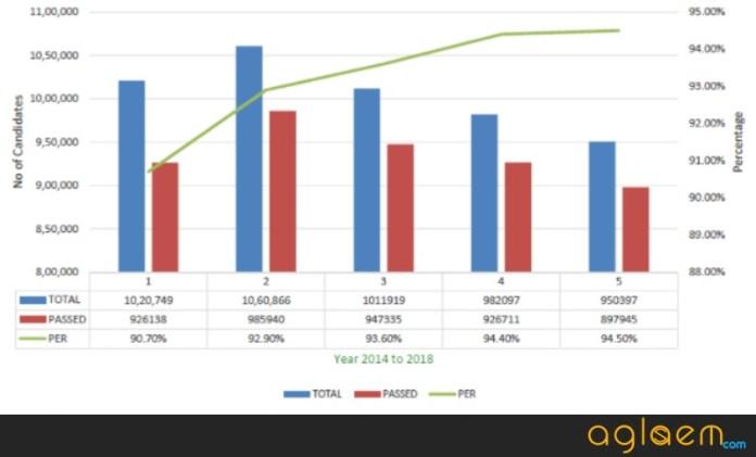 TN SSLC Result 2018 Statistics
