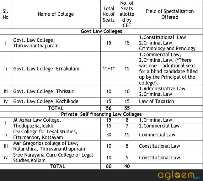 Kerala LLM 2019 Exam: Date, Syllabus, Eligibility, Exam Pattern %Post Title | AglaSem