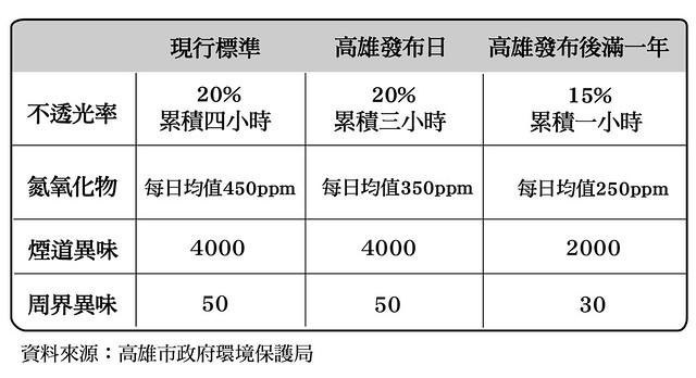 「戰鬥」與「保護」: 高雄文府國小翻轉空污!   臺灣環境資訊協會-環境資訊中心