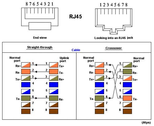 rj45 t568b wiring diagram 1991 honda civic stereo tp-kabel, koblingsskjema | koblingsskjema, tp royrov flickr