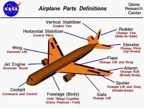 Airplane Parts And Definitions