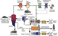 IGCC | IGCC power plant | benk7 | Flickr