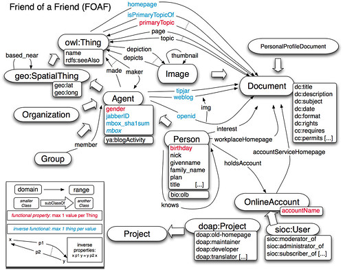 Foaf ontology example