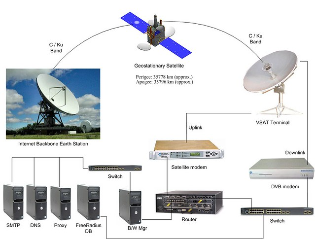 VSAT Diagram For ISP Network Setup Typical VSAT Diagram Fo Flickr