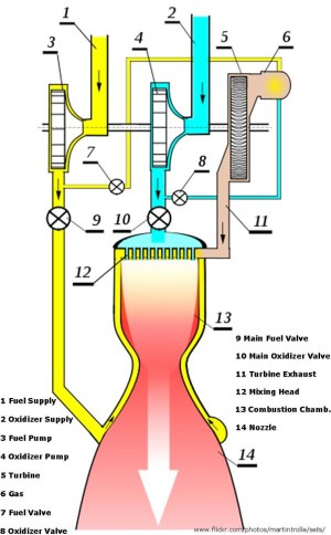 Liquid Fuel Rocket Engine, Diagram | The Diagrams shows