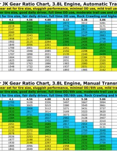 updated jk gear chart by jpoptrix also for wrangler at   flickr rh