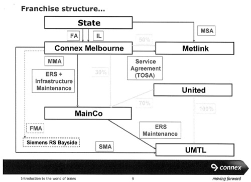 Connex Franchise Structure See It S As Simple As That