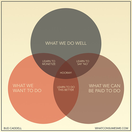 Diagrama do Bud Caddell – Como ser feliz nos negócios