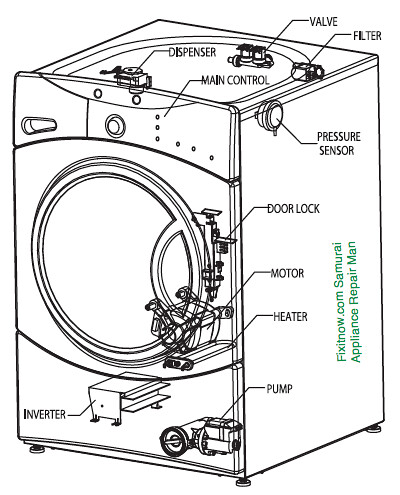 frigidaire front load washer parts diagram 91 toyota pickup wiring ge anatomy | applies to model numbers: wbv… flickr