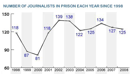 Comittee to Protect Journalists line graph  Journalists
