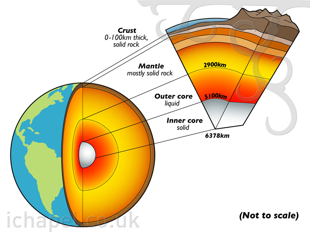 Earth Cross Section Now 4 000 Views